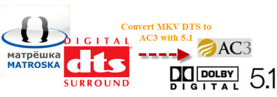 convert MKV DTS sound to AAC/AC3