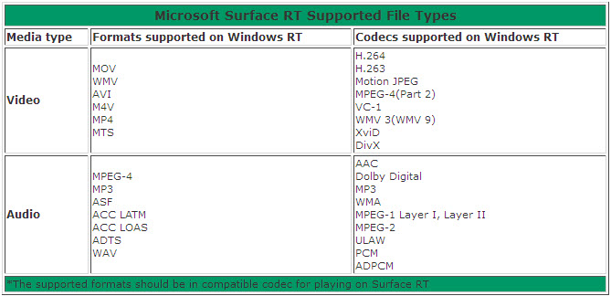 Surface RT supported file types