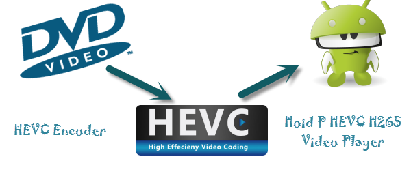 rip DVD to H.265/HEVC MP4 for Android