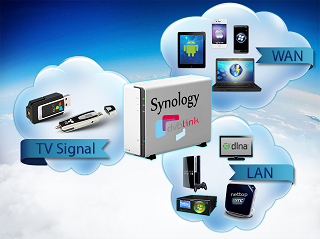 Does Synology NAS support transcoding videos for my device – Best