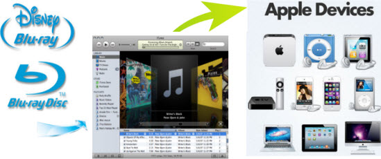 sync-bluray-movies-to--apple